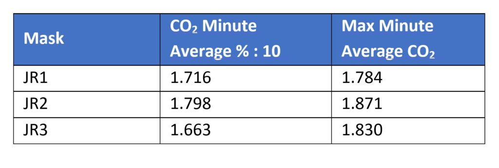 ATOR Labs Table of MakerMask: Cover CO2 minute average