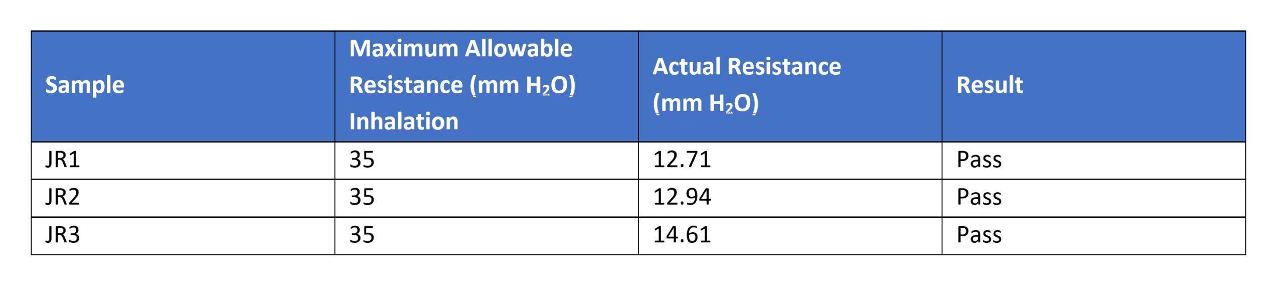 ATOR Labs Table of MakerMask: Cover Inhalation Resistance