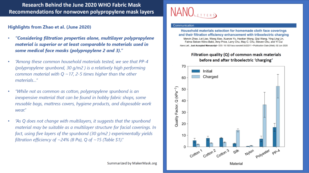 The new data in the WHO guidance about the benefits of hydrophobic fabric mask materials like nonwoven polypropylene comes from Zhao et al (published June 2, 2020). They evaluated the filtration efficiency and breathability of common household materials used in masks (cotton, silk, nylon, polyester and polypropylene) and found that hydrophobic materials like spunbond nonwoven polypropylene had better overall performance than cotton. Not only that, unlike absorbent materials, the hydrophobic materials we able to hold an electrical charge (static electricity from rubbing the NWPP on latex or nitrile gloves for 30 seconds), which boosted their performance even further! At room temperature the boost in particle filtration from static electricity lasted overnight and at body temperature and high humidities the effect lasted over an hour!!!