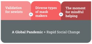 Infographic: Present Tense Tension. (top, 3 red boxes) Validation for sewists, Diverse types of mask makers, The moment for mindful helping. (bottom, gray box) A Global Pandemic + Rapid Social Change