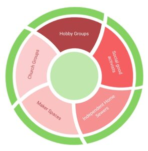 circle graphic with text = Hobby Groups, Social Good activists, Independant home sewers, Makerspaces, Church Groups