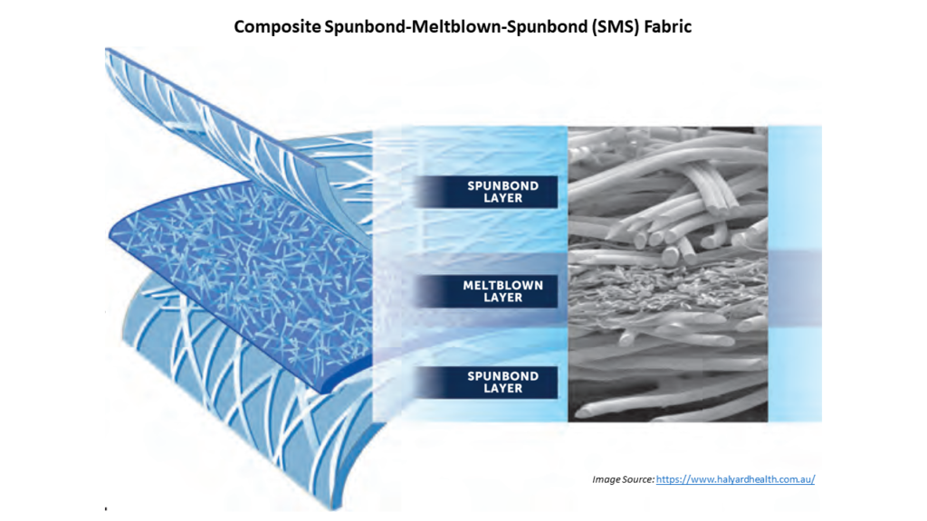 Image: Composite Spunbond Meltblown Spunbond Fabric (source: Halyard)