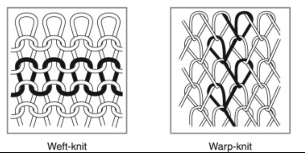 Illustration: Weft Knit and Warp Knit fabric structures