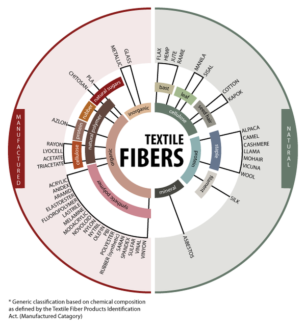 Inforgraphic: Categories of Textile Fibers Divided into Manufacture Fibers and Natural Fibers