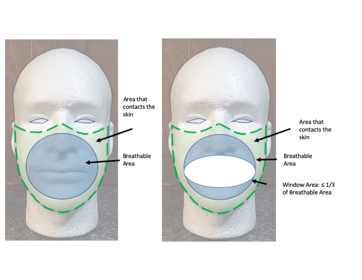 Diagram of breathable area of masks, excluding area that touches the face. For window masks, the window should be no more than 1/3 of this area.