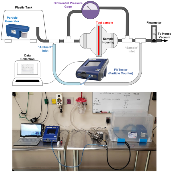 Filtration Testing Apparatus from Long et al