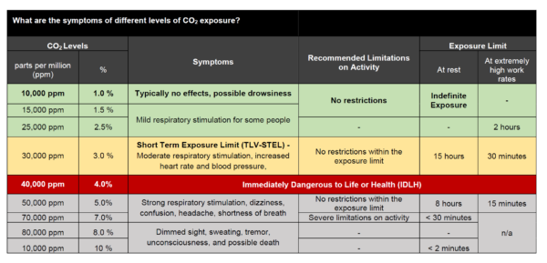 Table showing different CO2 levels, their impact on human health, and exposure limits from OSHA and ISO standards
