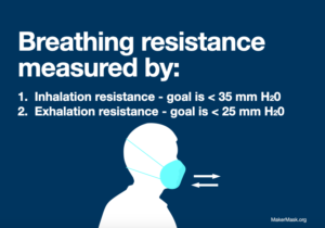 Infographic for MakerMask - Breathing Resistance showing mask breathability in terms of inhalation resistance and exhalation resistance