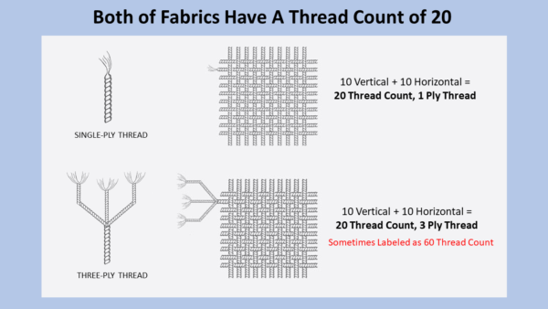 Infographic showing how thread count is measured and the misleading inflation of thread count from multi-ply threads