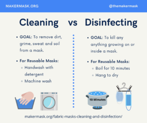Infographic talking about cleaning vs disinfecting polypropylene masks