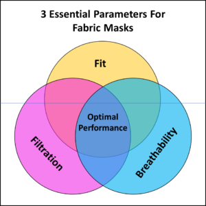 WHO Guidance on Fabric Masks - Three Essential Parameters (illustrated in a Venn Diagram): fit, filtration, and breathability