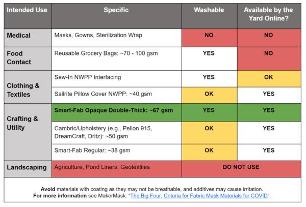 Spunbond Nonwoven Polypropylene Washable Mask Options