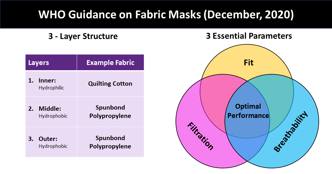 WHO Fabric Mask Guidance – December Updates