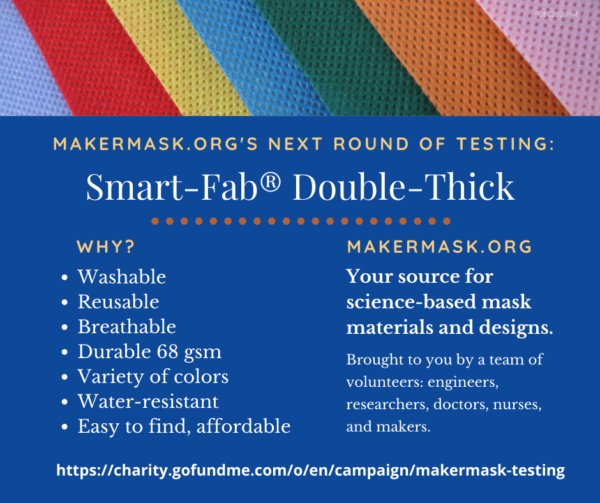 Inforgraphic summarizing reasons why smart-fab was selected as a spunbond nonwoven polypropylene for mask testing. Why? Because it is washable, reusable, breathable, durable, water-resistant, and affordable.