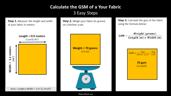 Calculation of gsm from one yard of mask fabric