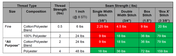 Detailed information showing thread strength and seam type for consideration with attachment loops