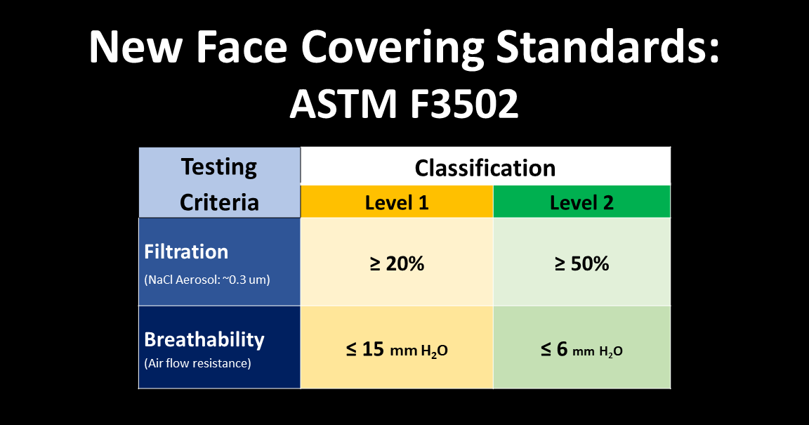New ASTM Standard for Face Coverings: ASTM F3502