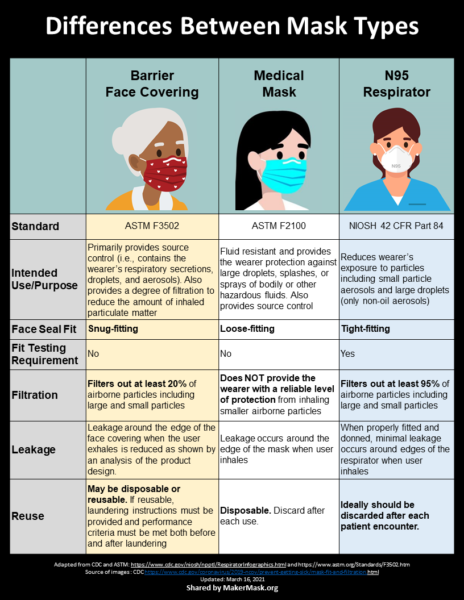 Differences between mask types: Barrier Face Coverings, Medical Masks, and N95 Respirators. Graphic adapted from NIOSH, the CDC, and ASTM F3502 by MakerMask.org. Click on the expandable box below the image for the text version of the table