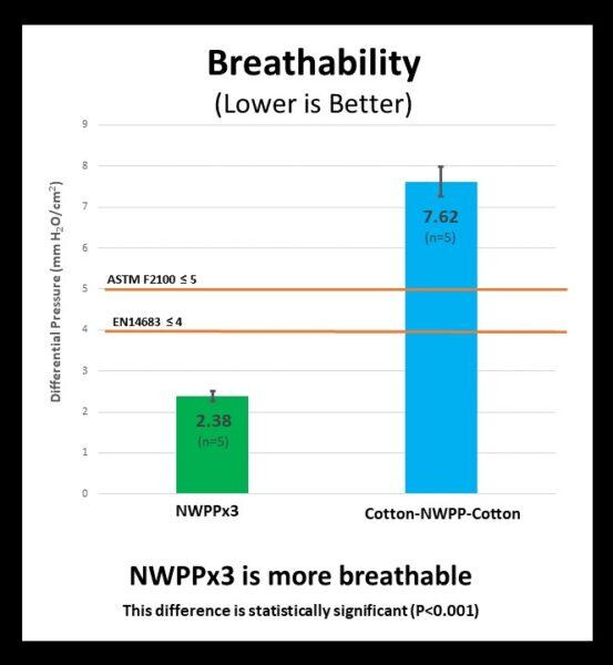 Breathability Bar Graph