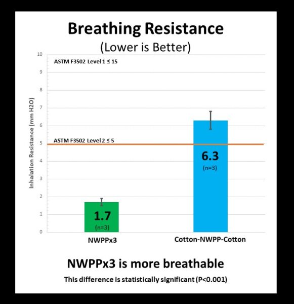 Breathing Resistance Bar Graph