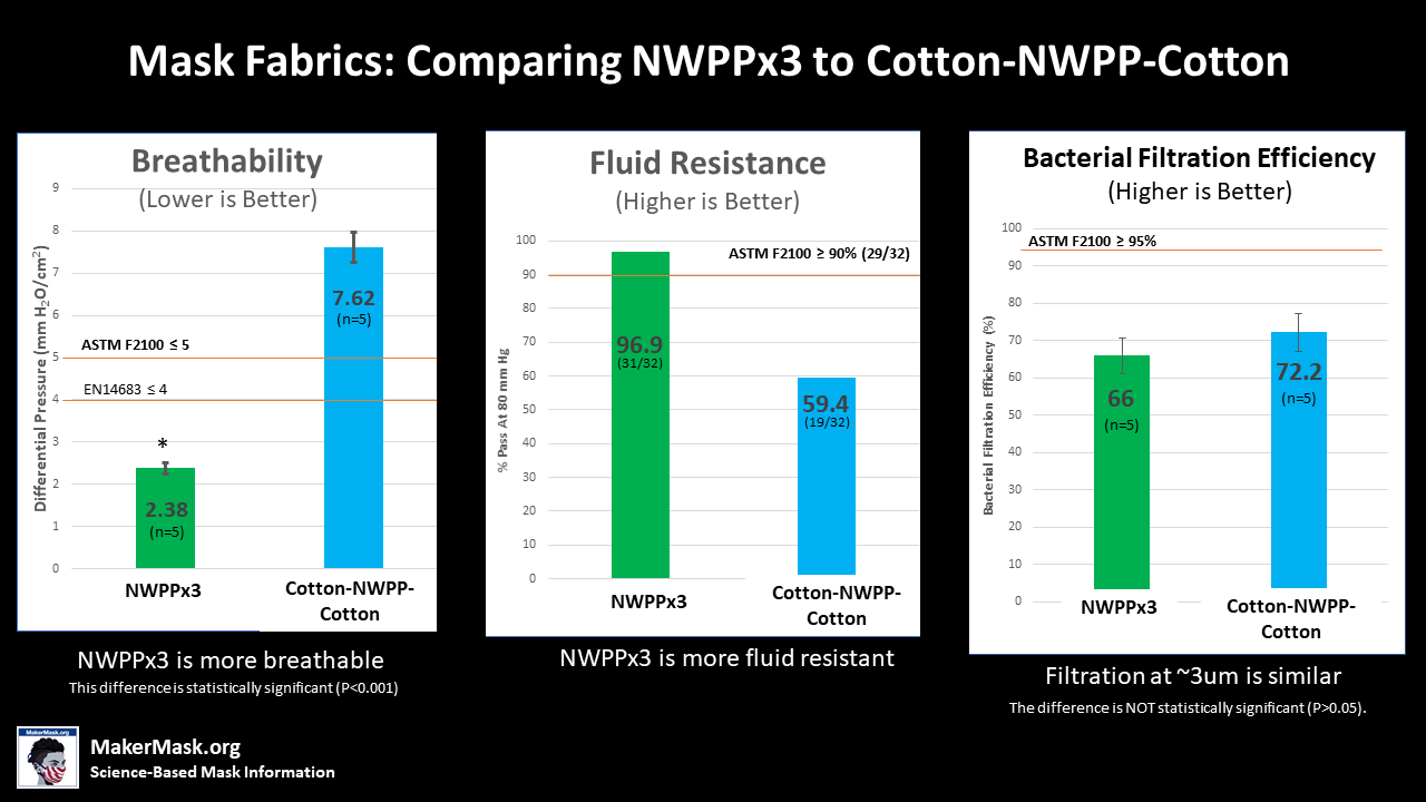 Bar graph showing performance of mask fabrics on tests of fluid resistance, breathability, and bacterial filtration efficiency. NWPP x 3 performs better on both breathability and fluid resistance whereas performance on filtration is slightly better for Kona-NWPP-Kona, but this difference is not quite statistically significant.