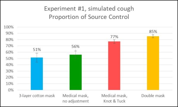 CDC Bar graph showing double-masking