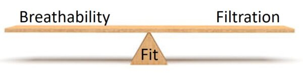 Illustration of a see-saw balancing fit, filtration, and breathability