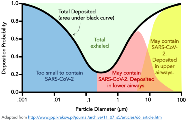 Droplet size and deposition location for COVID