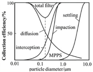 Particle sizes and filtration methods