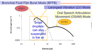Emitted Droplet Size Distribution