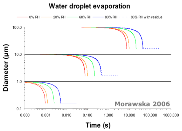 Evaporation of Water Droplets