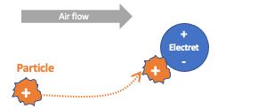Filtration by electrostatics