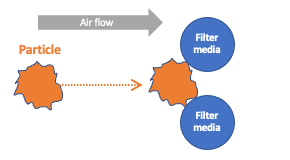 Filtration by Straining